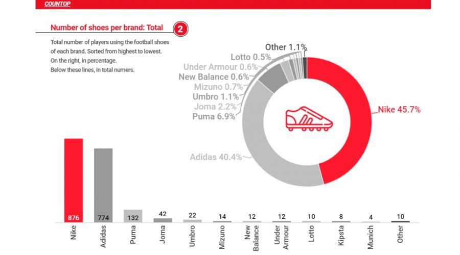 La Polarización de Marcas en las Compras de las Botas de Fútbol